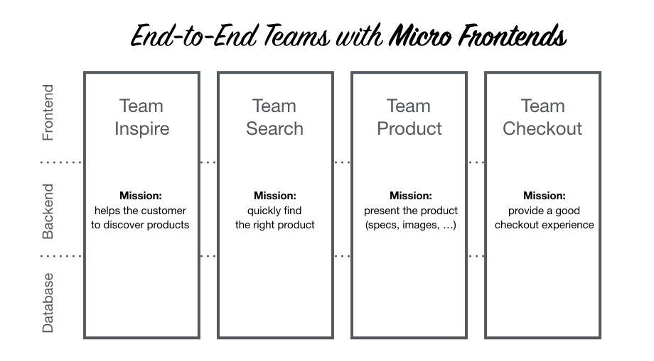 https://micro-frontends-japanese.org/resources/verticals-headline.png